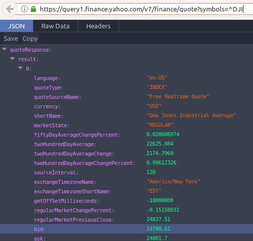 Wantedlink » Yahoo Finance API mit Python